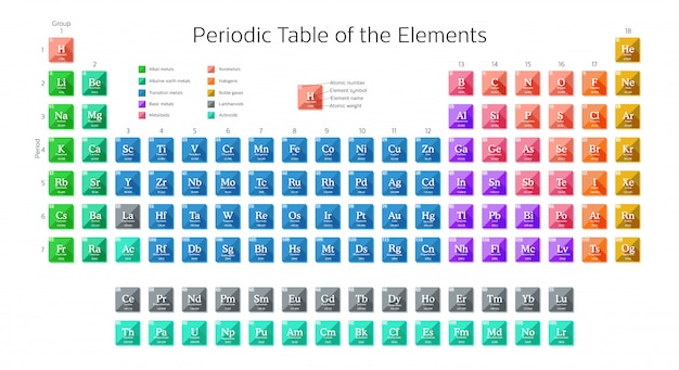 Periodic table of the elements including new elements nihonium, moscovium, tennessine and oganesson
