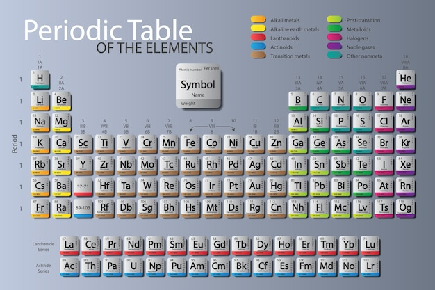 Periodic table of elements. updated nihonium, moscovium, tennessine