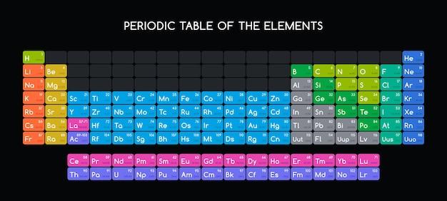 元素の周期表。