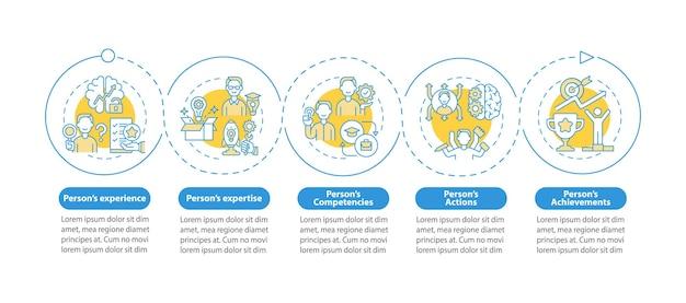 Компоненты личного брендинга вектор инфографики шаблон. элементы дизайна презентации карьеры в социальных сетях. визуализация данных за 5 шагов. график процесса. макет рабочего процесса с линейными значками