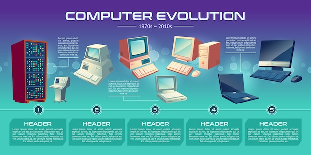 Personal computer technologies evolution cartoon banner.