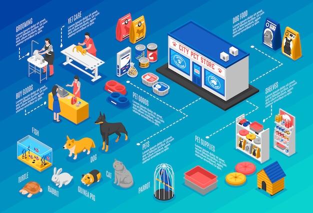 Изометрические pet shop горизонтальный фон