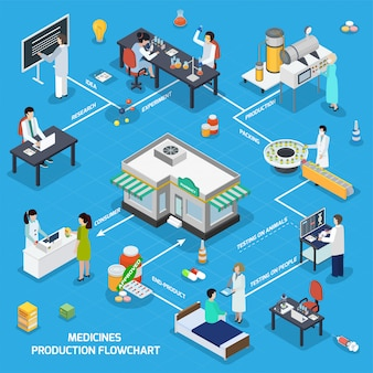 Pharmaceutical medicine production isometric flowchart