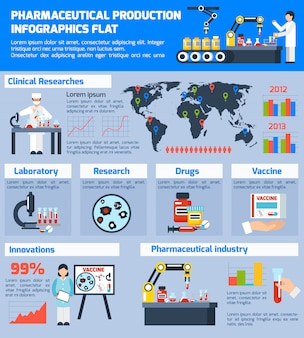 Pharmaceutical production infographic set