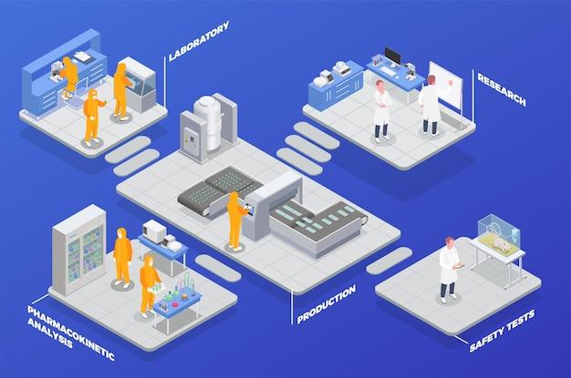 Composizione isometrica di produzione farmaceutica con set di piattaforme con reparti di analisi di ricerca e laboratorio di test di sicurezza