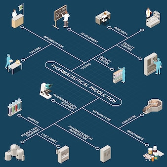 Pharmaceutical production isometric flowchart with research quality control development testing implementation packing manufacture conveyor medicaments and other descriptions  illustration