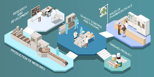 Pharmaceutical production isometric multistore composition with research and development production of medicines quality control and packing finished product descriptions  illustration