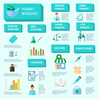 Pharmacist infographic with all stages of creation selling