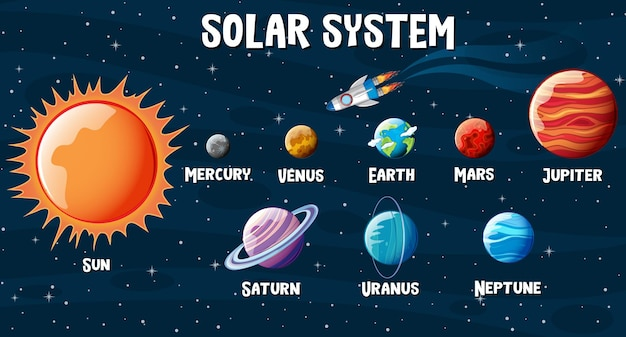 太陽系の惑星のインフォグラフィック