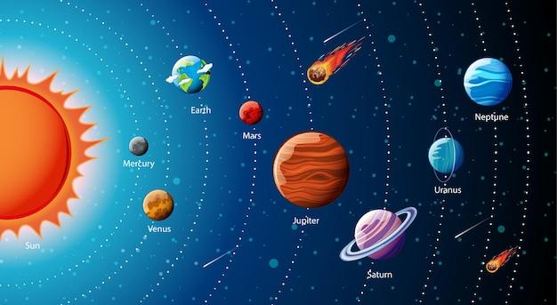 태양계 인포 그래픽의 행성
