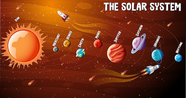 Planets of the solar system infographic