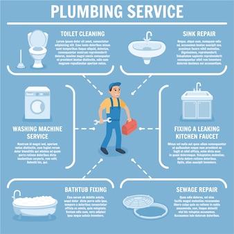 Plumbing service set