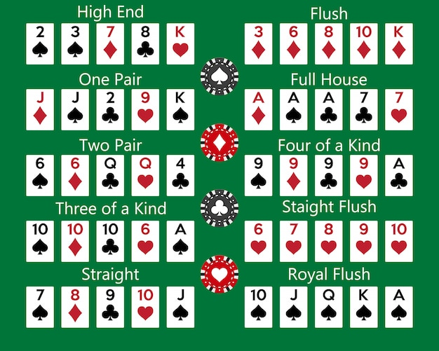 Poker hand rankings combination on green background.