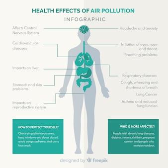 인체 인포 그래픽에 대한 오염