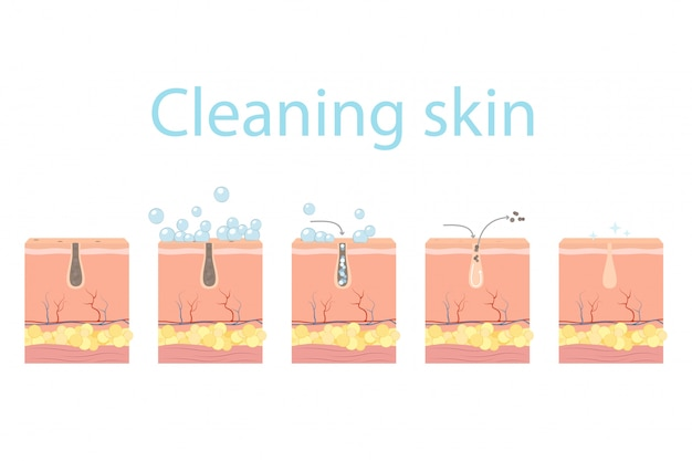 Pore cleaning steps, facial skin care.