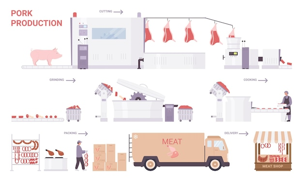 Pork meat production process stages. cartoon factory processing line with industrial equipment to produce pork sausages and meat products for sale, food industry technology