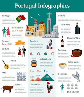 Portugal flat infographics presenting information about country portuguese culture