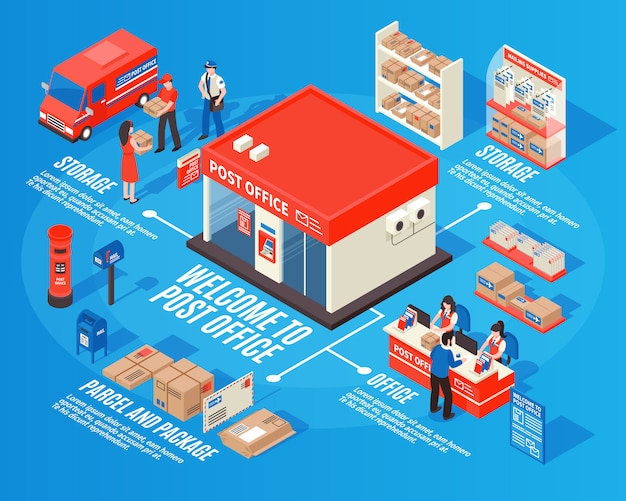 Infografica isometrica ufficio postale
