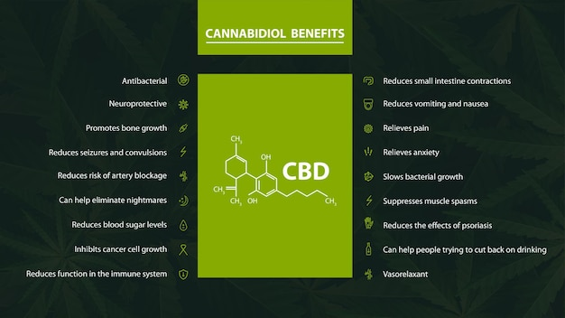 Poster with benefits of cannabidiol with icons and cannabidiol chemical formula on green background with cannabis leafs