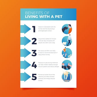 Плакат с преимуществами проживания с домашним животным