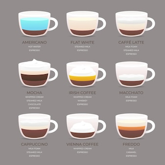 Poster with guide for coffee
