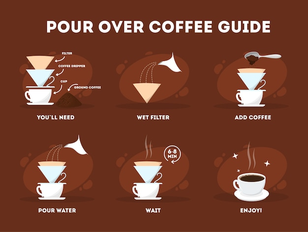 Pour over coffee process. coffee making instruction.