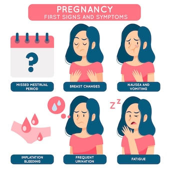 Pregnancy symptoms and signs