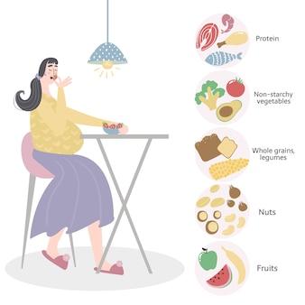 Беременная женщина в еде и рационе. здоровая диета для концепции беременной женщины.