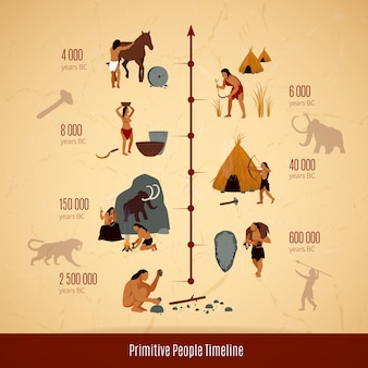 先史時代の石器時代の穴居人インフォグラフィックレイアウト