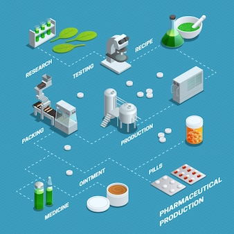 Presentation by flowchart of pharmaceutical production steps from research