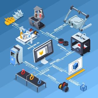 Printing isometric flowchart