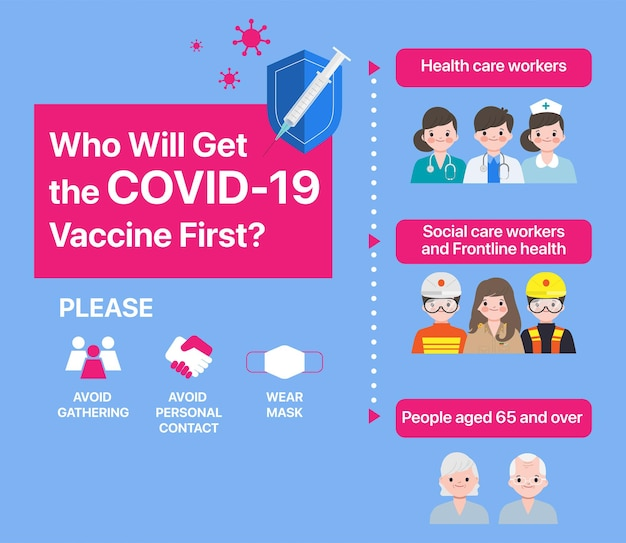 Priority allocation stage for vaccine roll-out. covid-19 vaccine infographic.