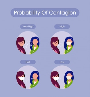 Probability of contagion and women avatars with masks