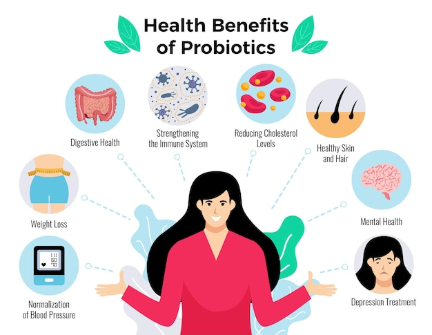 Probiotics health benefits poster with weight loss symbols flat  illustration