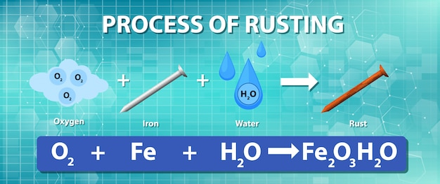Process of rusting chemical equation