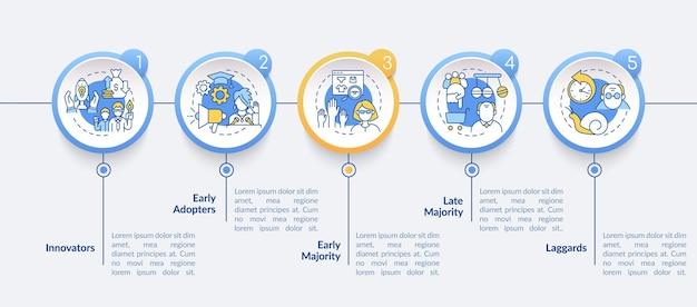 製品採用ベクトルインフォグラフィックテンプレート。イノベーター、初期、後期の多数派のプレゼンテーションデザイン要素。 5つのステップによるデータの視覚化。タイムラインチャートを処理します。線形アイコンのワークフローレイアウト
