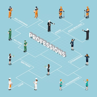 Professions isometric flowchart