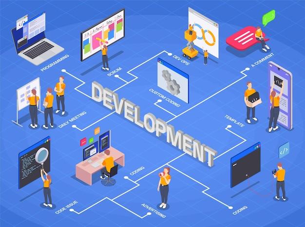 Изометрическая блок-схема разработки программного кода с ежедневными встречами, посвященными разработке шаблонов рекламных шаблонов и различными этапами