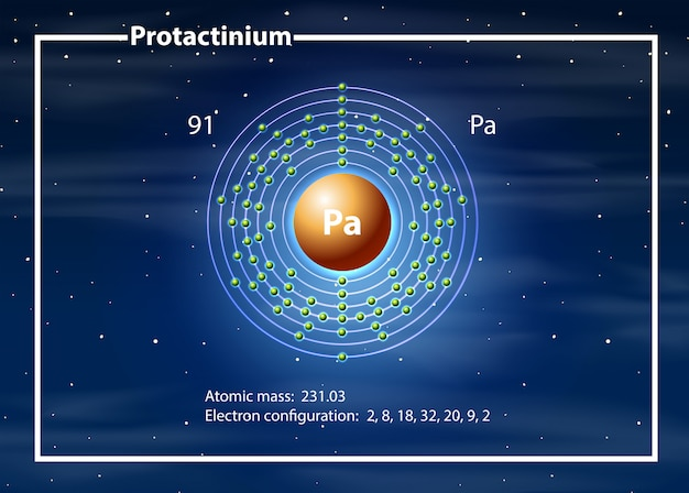 A protactinium atom diagram