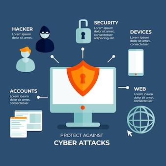 Protezione dagli attacchi informatici infografica