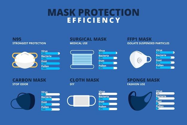 Защитная маска эффективность Бесплатные векторы
