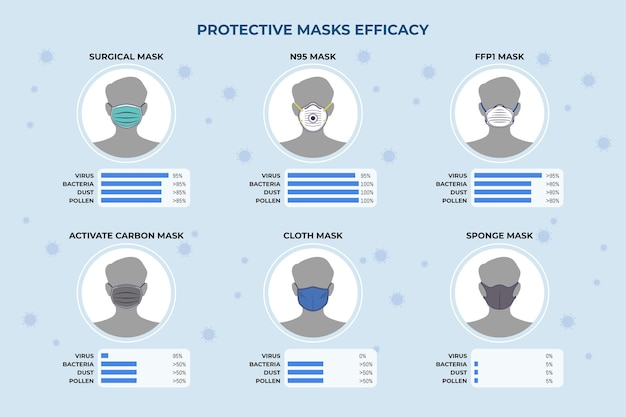 Protective masks efficacy on character avatar