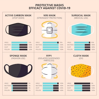 Protective masks efficacy concept
