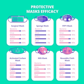 Protective masks efficacy theme