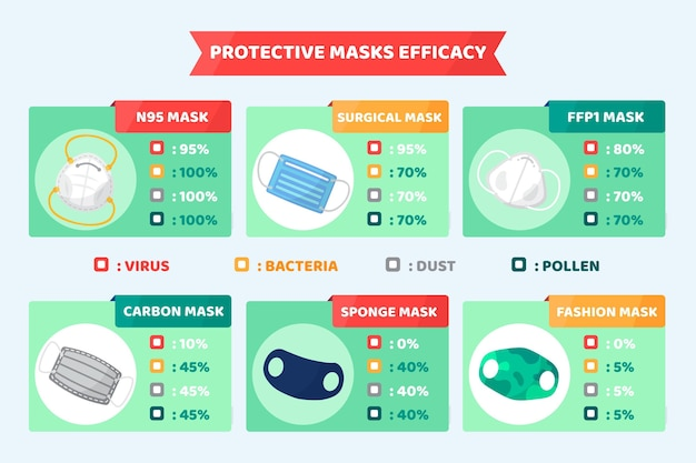 Защитные маски эффективность