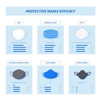 Эффективность защитных масок