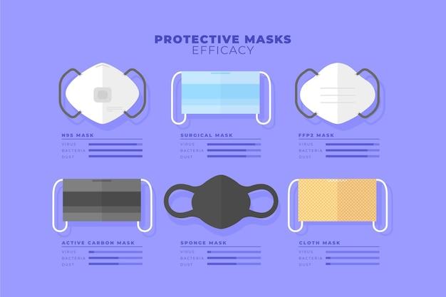 Protective masks efficacy