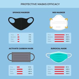 Maschere protettive