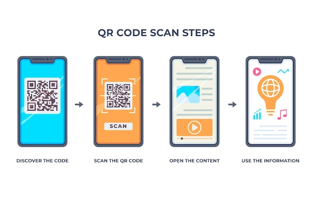 Qr code scan steps on smartphone Free Vector