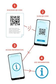 Qr code scan steps